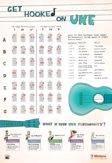 Ukulele ukulele chords poster : D'Addario Ukulele Hub : Download the Progression Chart